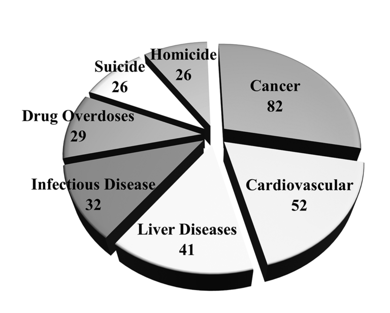 Chart of the top seven causes of death in 2016, where 334 inmate died in CA. 325 men and nine women